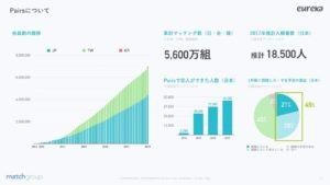 日本最大の出会い系マッチングアプリ「ペアーズ」のマッチング率と交際率と結婚率は!?