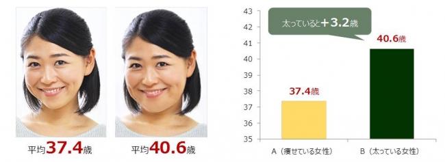 太っている人よりも痩せている人の方が平均で3歳若く見える研究結果